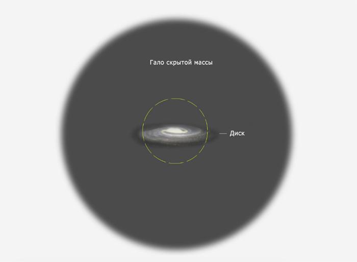 Сравнение области скрытой массы иразмера ...