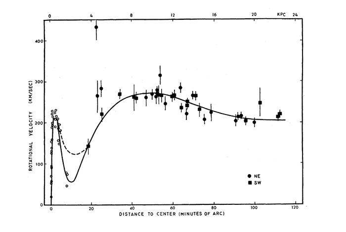 Кривая вращения для галактики Андромеды (из&nbs...