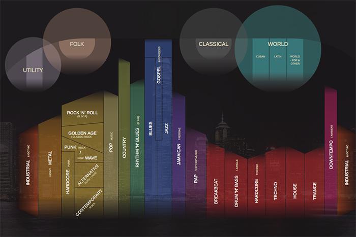 Находка T&P: *все музыкальные жанры в одной инфографике*