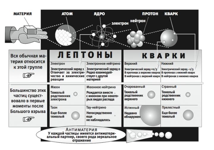 Рис.7.3. Стандартная модель физики элемен...