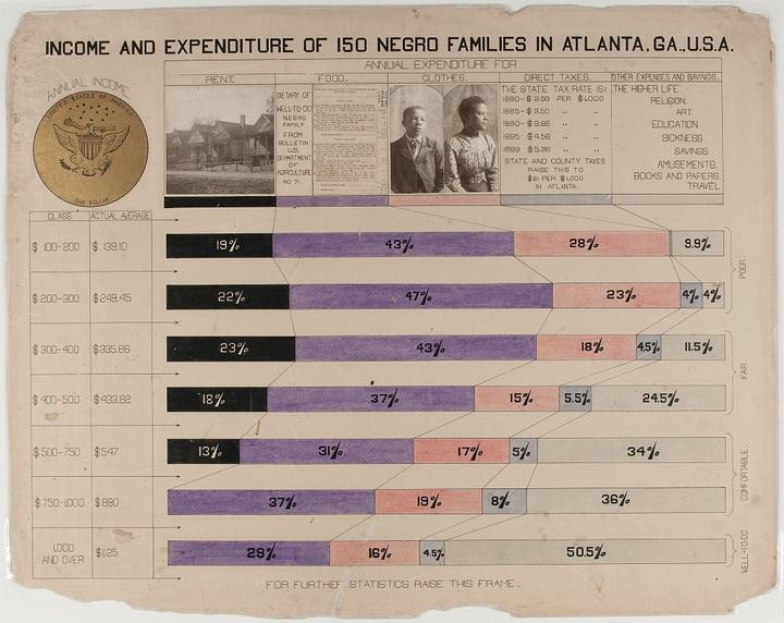 Доходы ирасходы 150 афроамериканских семе...