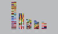 53% всех национальных флагов выполнены по&nbsp...