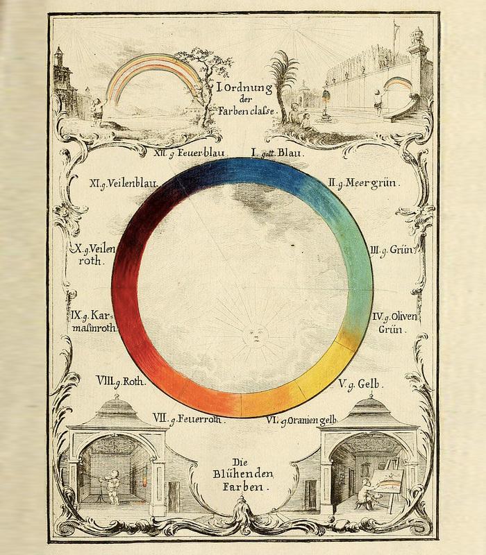 Цветовое колесо австрийского энтомолога Иоганна...