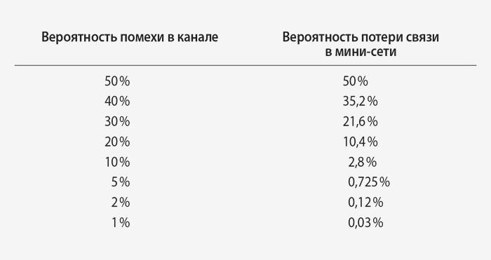 Таблица 4.1 Вероятности потери связи вмин...