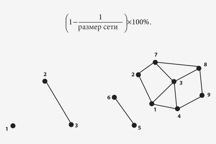Рис.4.5 Слева: мини-сеть ввиде граф...