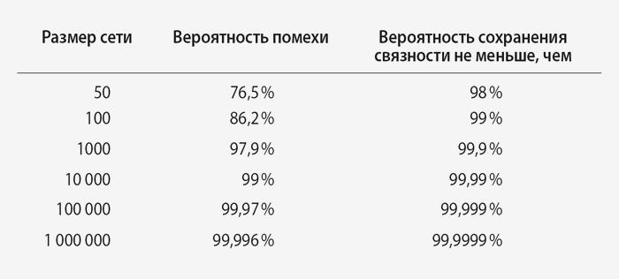 Таблица 4.2 Результат Эрдеша—Реньи