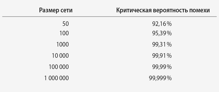 Таблица 4.3 Результат Эрдеша—Реньи: критическая...