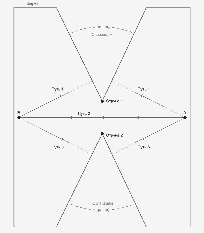 Рис.21.5. Геометрия пространства вокруг д...