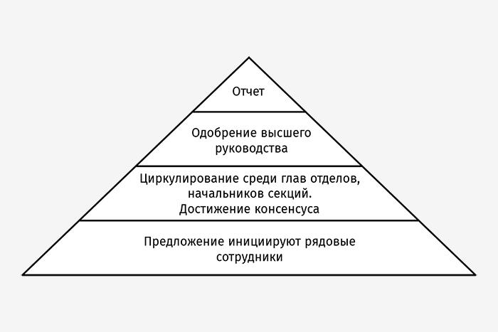 Процесс ринги