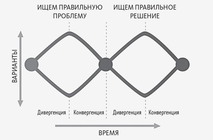 Повторяющийся цикл разработки человекоориентиро...
