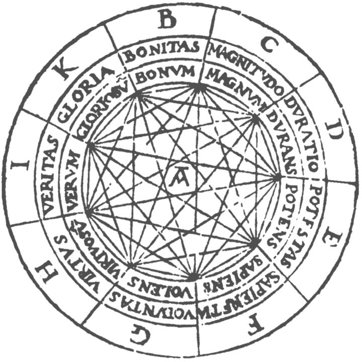 Диаграмма изкниги Раймонда Луллия «Ars Ma...