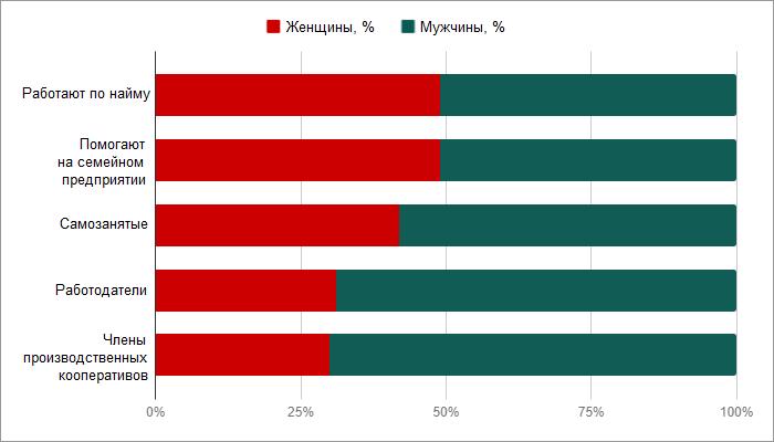 Данные за2017год. Источник: Росстат