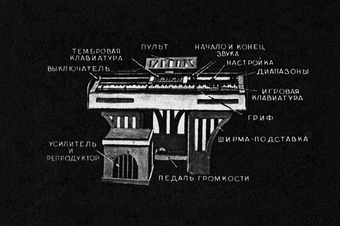 «АНС», шумофон и терменвокс: как зарождалась советская электронная музыка