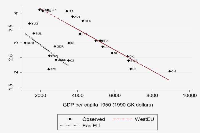 Восточная иЗападная Европа: темпы роста 1...
