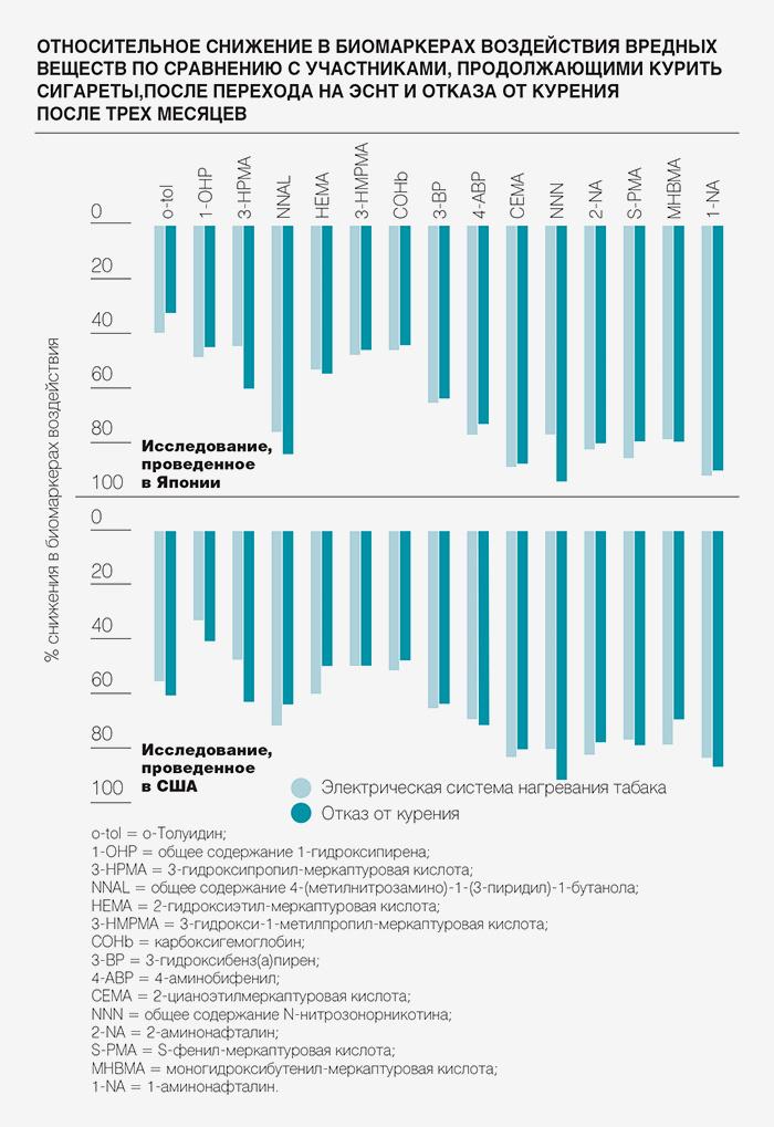 Показатели снижения биомаркеров воздействия вре...