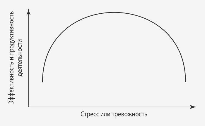 Кривая Йеркса— Додсона.Стресс— важн...