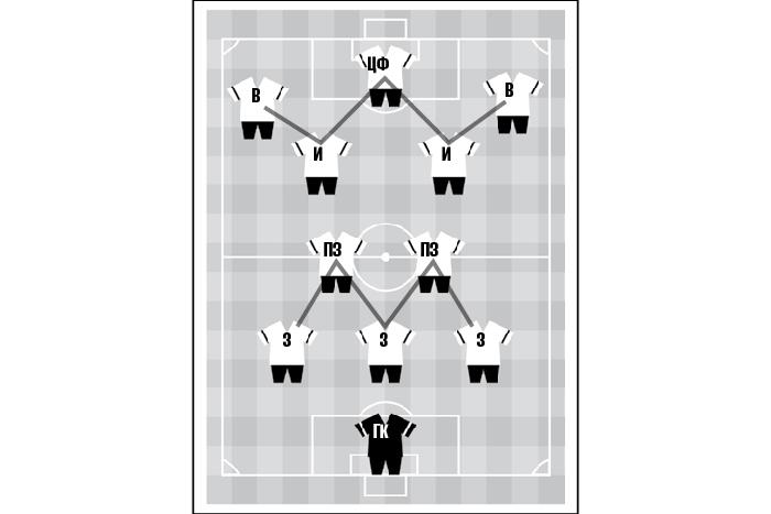 Тактическая схема стремя защитниками («W-...