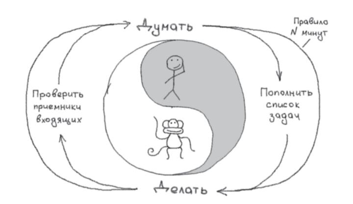 Цикл «обезьяна— дао»