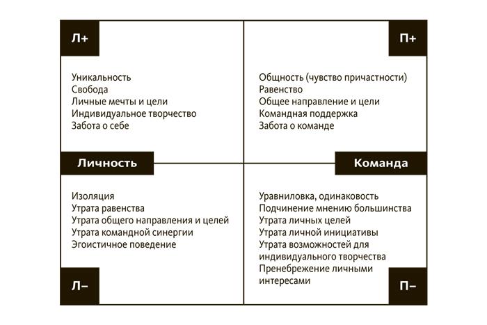 Рис.14. «Личность— команда»