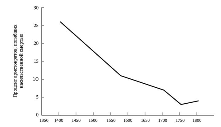 Процент насильственных смертей английских арист...