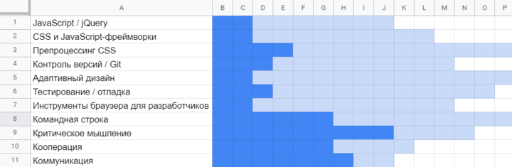 Пример визуализации вGoogle Таблицах для ...