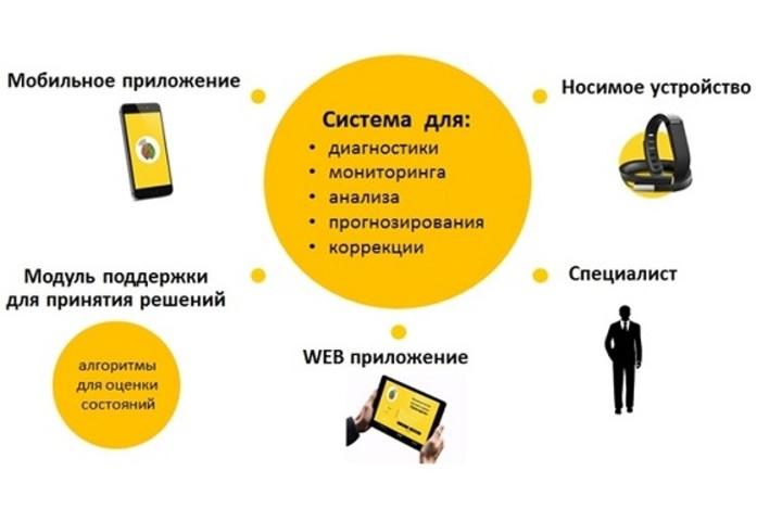 Используй шанс и создай свой бизнес с помощью IT-технологий!