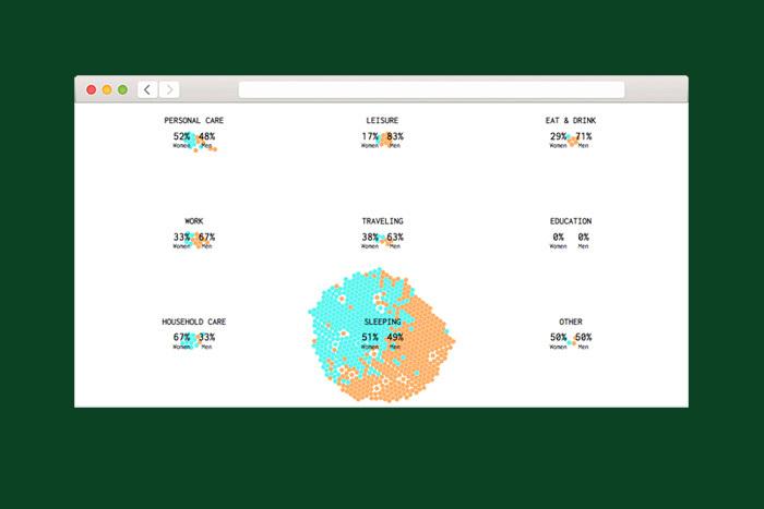 Находка T&P: чем занимаются мужчины и женщины в течение дня